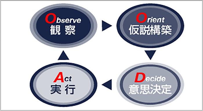 OODAループの実践