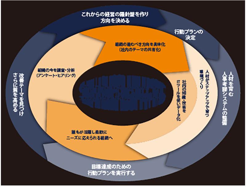 SOPサービスのループ図